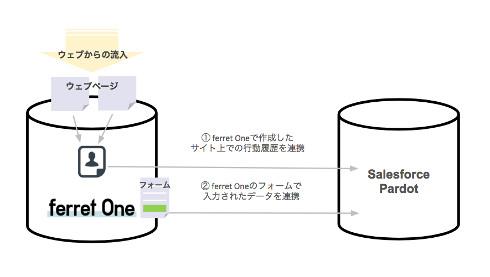 データ連携の詳細