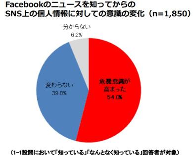 個人情報に対しての意識の変化(全体のうちFacebook個人情報不正利用事件を「知っている」「なんとなく知っている」と回答した1850人が対象)