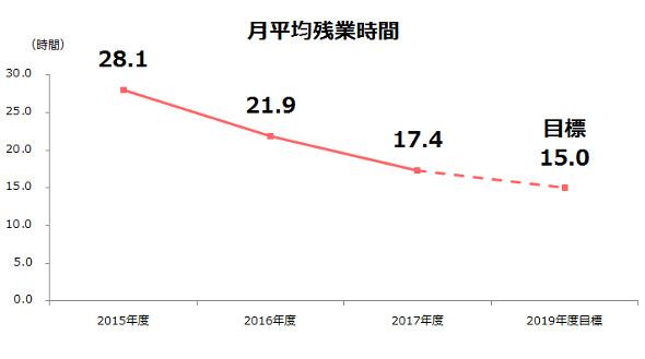 メンバーズの月平均残業時間の推移