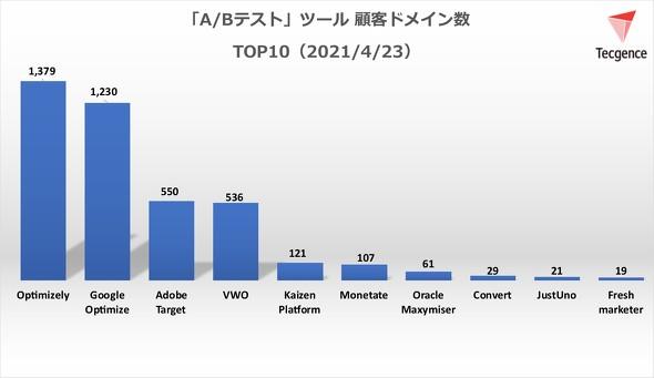 A/Bテストツール顧客ドメイン数TOP10<2021年4月23日>(出典:Tecgence)