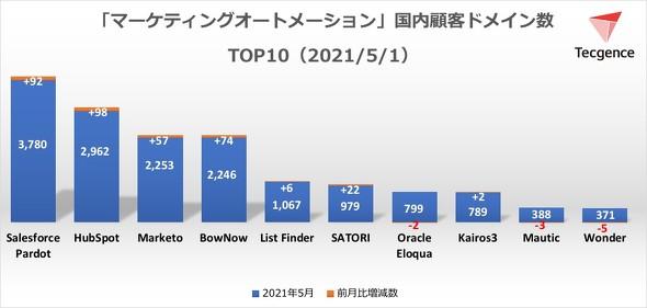 国内マーケティングオートメーションツール顧客ドメイン数TOP10<2021年5月1日>(出典:Tecgence)