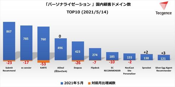 パーソナライゼーション顧客ドメイン数TOP10<2021年5月14日>(出典:Tecgence)