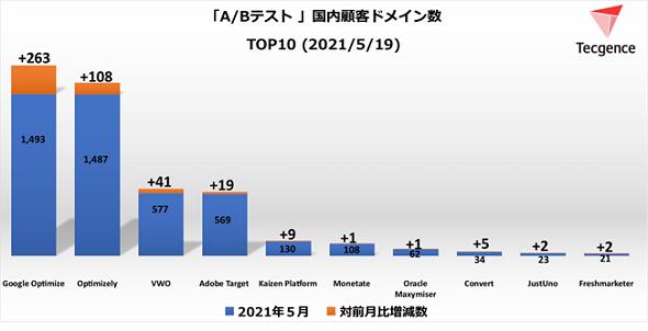 A/Bテストツール顧客ドメイン数TOP10<2021年5月19日>(出典:Tecgence)