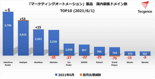 MAツール顧客ドメイン数TOP10<2021年6月1日>(出典:Tecgence)