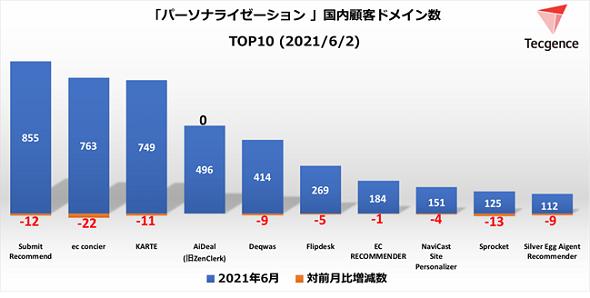 パーソナライゼーションツール国内顧客ドメイン数TOP10<2021年6月2日>(出典:Tecgence)
