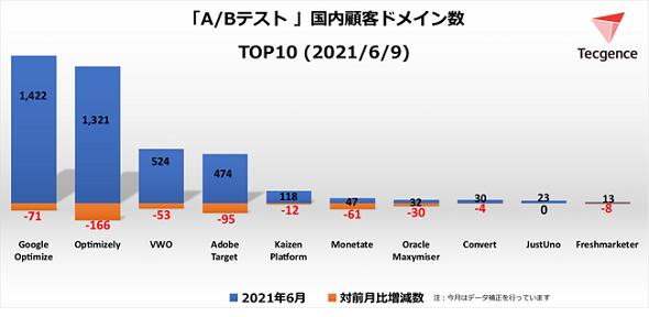 A/Bテストツール顧客ドメイン数TOP10<2021年6月9日>(出典:Tecgence)