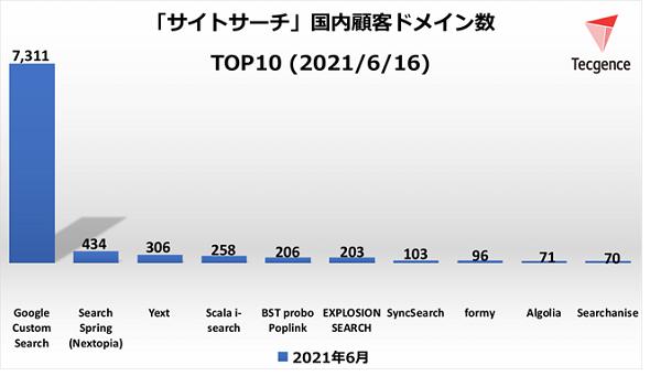 サイトサーチツール顧客ドメイン数TOP10<2021年6月16日>(出典:Tecgence)