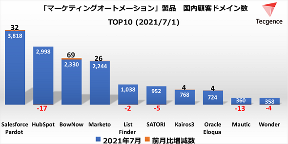 MAツール顧客ドメイン数TOP10<2021年7月1日>(出典:Tecgence)