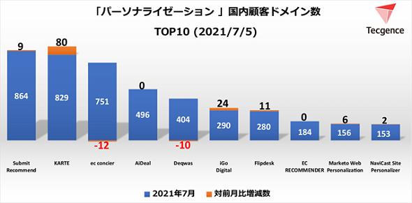 パーソナライゼーションツール国内顧客ドメイン数TOP10<2021年7月5日>(出典:Tecgence)