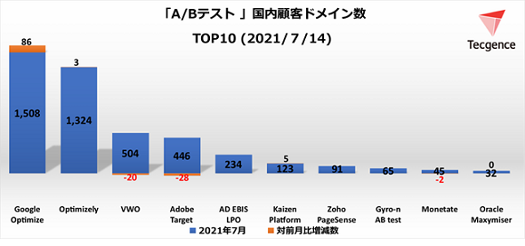 A/Bテストツール顧客ドメイン数TOP10<2021年7月14日>(出典:Tecgence)