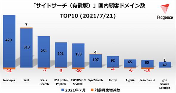 サイトサーチツール(有償版)顧客ドメイン数TOP10<2021年7月21日>(出典:Tecgence)