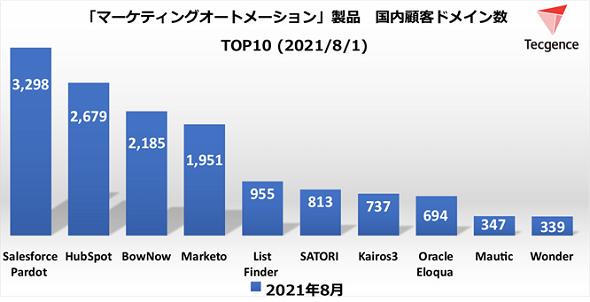 MAツール顧客ドメイン数TOP10<2021年8月1日>(出典:Tecgence)