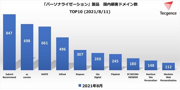 パーソナライゼーションツール国内顧客ドメイン数TOP10<2021年8月11日>(出典:Tecgence)