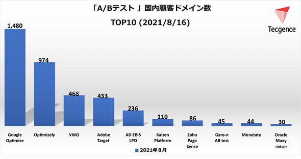 A/Bテストツール国内顧客ドメイン数TOP10<2021年8月16日>(出典:Tecgence)