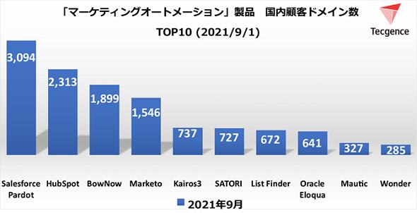 MAツール顧客ドメイン数TOP10<2021年9月1日>(出典:Tecgence)