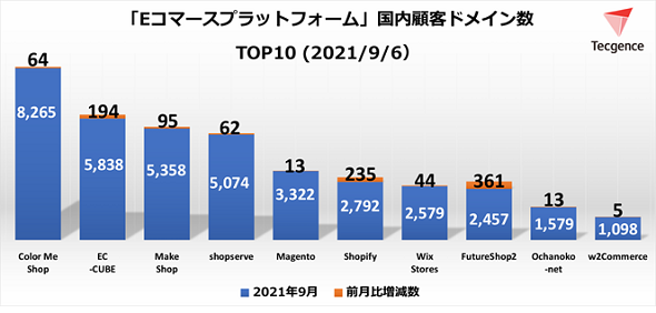 ECプラットフォームツール国内顧客ドメイン数TOP10<2021年9月6日>(出典:Tecgence)