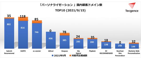 パーソナライゼーションツール国内顧客ドメイン数TOP10<2021年9月15日>(出典:Tecgence)
