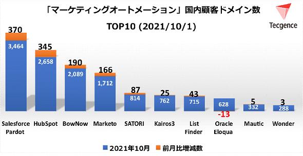 MAツール顧客ドメイン数TOP10<2021年10月1日>(出典:Tecgence)