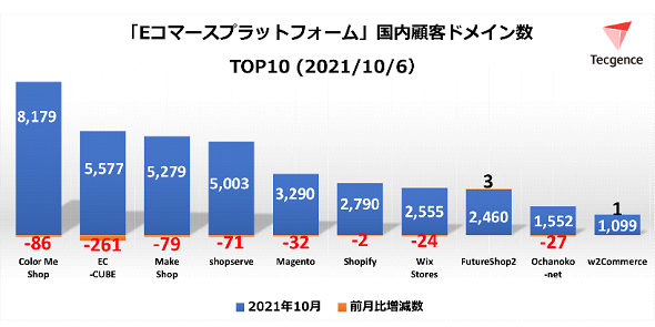 ECプラットフォームツール国内顧客ドメイン数TOP10<2021年10月6日>(出典:Tecgence)
