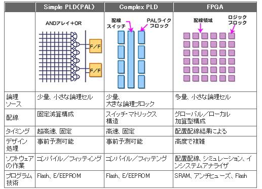 FPGA/PLDのアーキテクチャ