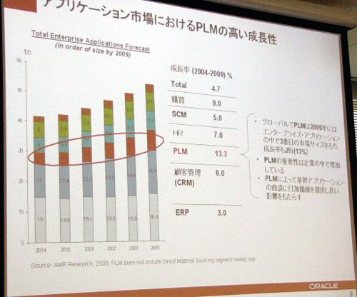 PLM市場の成長率は13.3%(2004年〜2009年)