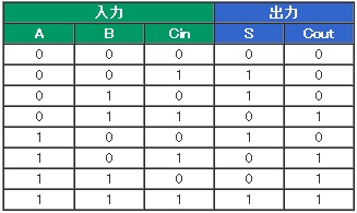 全加算器の真理値表