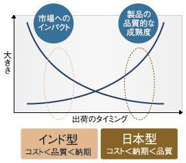 日本とインドの出荷戦略・品質戦略の違い