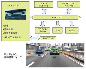 図1 EyeSightのシステム構成(富士重工業資料を基に作成)