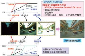 図3 HDRカメラとCCD/CMOSセンサーによる高ダイナミックレンジ画像撮影方式の比較(提供:セイコーエプソン)
