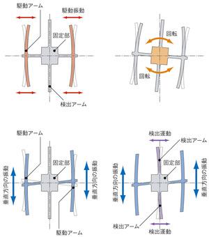 図9 QMEMSジャイロの角度検知原理(提供:エプソントヨコム)