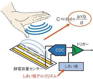 図A 静電容量センサーによる人体検知の仕組み(提供:アナログ・デバイセズ)