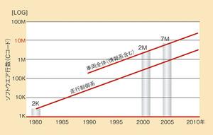 図1 車載ソフトウエア規模の爆発的増大(提供:日産自動車)