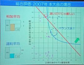 総合審査方式の説明スライド2
