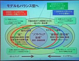 渡辺氏の発表スライド