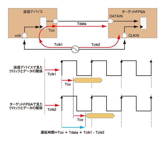 FPGA外部のACスペックとタイムチャート