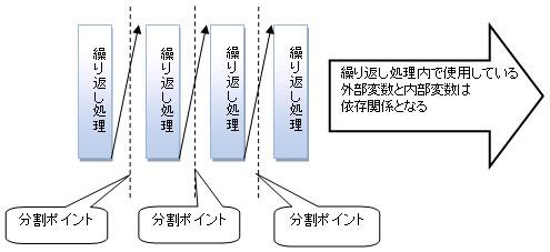 並列型分割手法