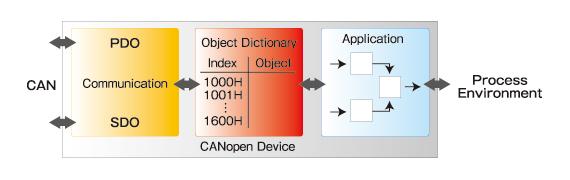 オブジェクトディクショナリーを用いたデバイスモデル