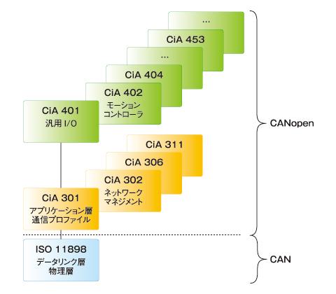 CANopen規格書の構成