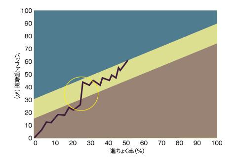 図1 バッファ傾向グラフ 急激な遅れ