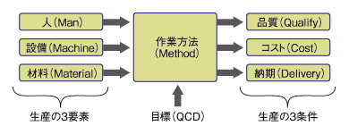 図1 生産システム構成の概念