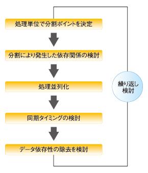 処理単位並列化の手順