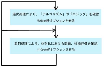 OpenMPの動作