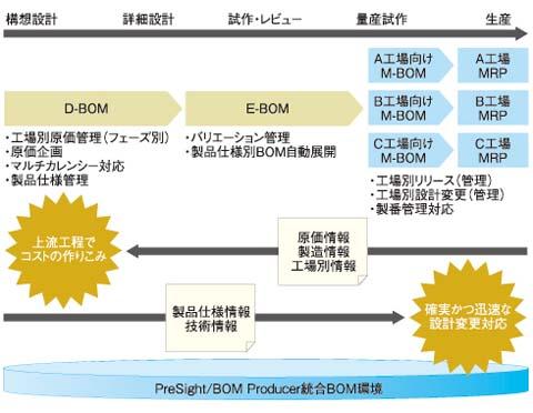 PreSight BOM Producerの機能と適応領域の概念図