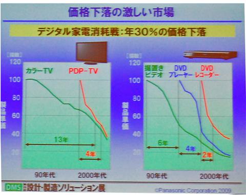 デジタル家電の価格下落