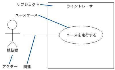 ユースケース図の例