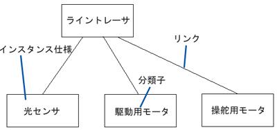 オブジェクト図の例