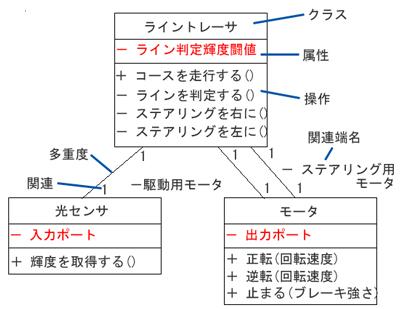 クラス図の例