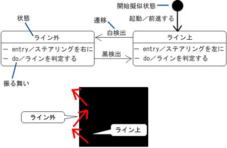 状態マシン図の例