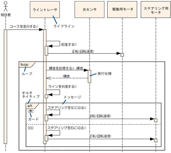 シーケンス図の例