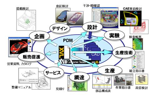 図1 3次元データ活用企業での使われ方
